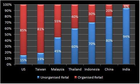 RETAIL PENETRATION IN INDIA
