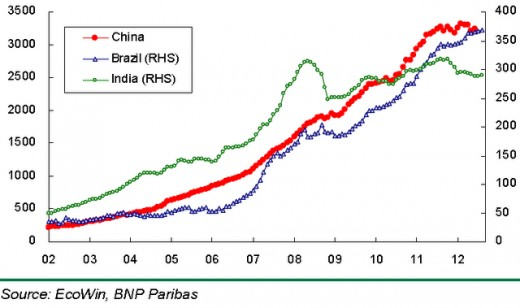 Emerging Markets FX Reserves ($blns) Under Threat