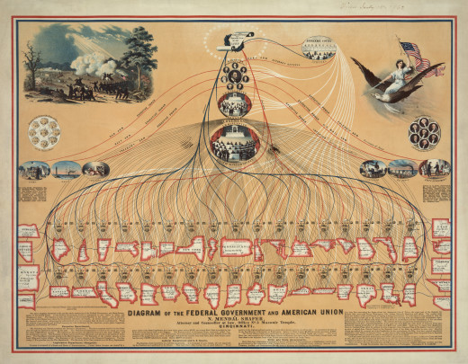 Diagram of Federal Government and American Union, 1862