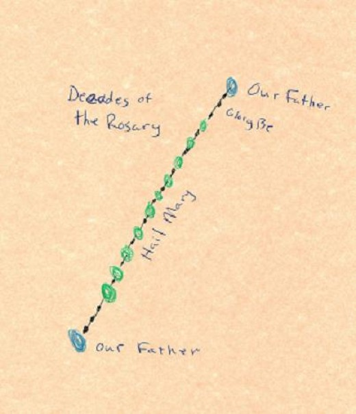 The decades of the Rosary.