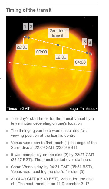 The transit of Venus was predicted to start at the 11 O'clock position and move diagonally across the Sun to the 2 O'clock position, this did not happen.