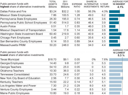 Table of fees paid and ROI for various pension funds throughout the United States.