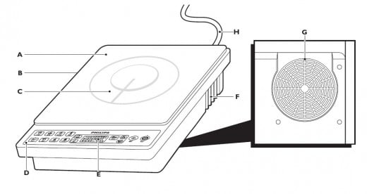 Parts of a modern portable Induction Cooker