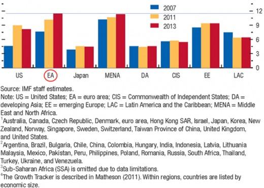 European Unemployment matches MENA Unemployment