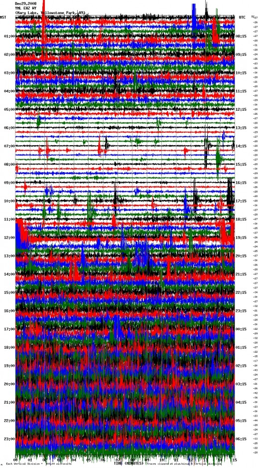This is chart from the Utah Seismic  Center which monitors Earthquakes. This chart is from one of the sensors located in Yellowstone Park.