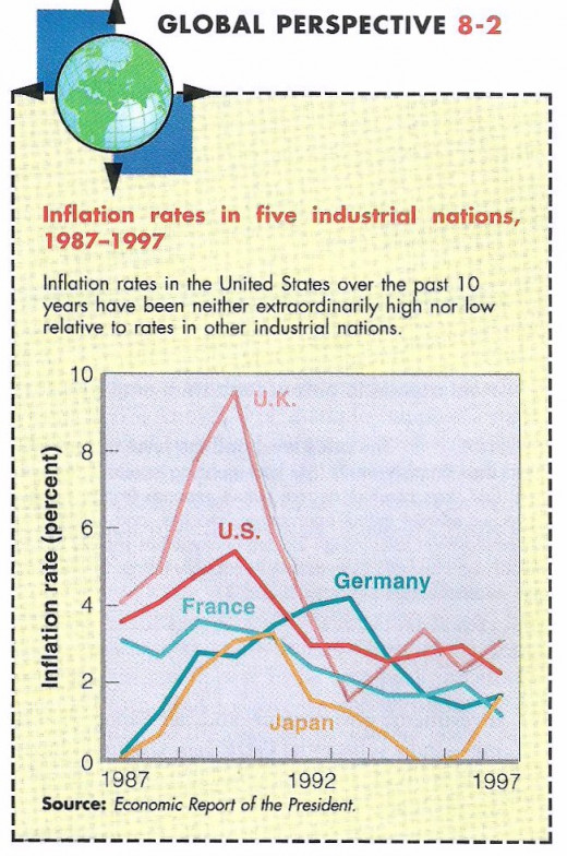 Inflation Rates in the U.S over the past 10yrs