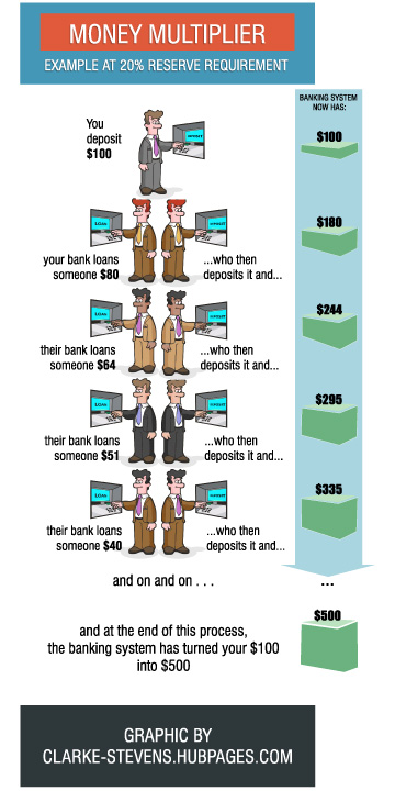 The Money Multiplier creates new money in the banking system.  With a Reserve Requirement of 20%, the banking system can turn a $100 into $500.