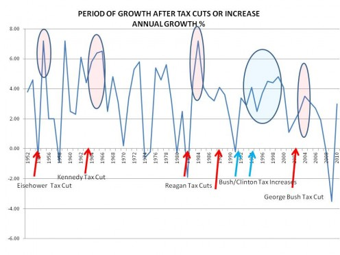 SUSTAINED PERIODS OF GROWTH FOLLOWING TAX CUTS OR TAX INCREASES
