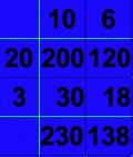 Grid Method of Multiplication