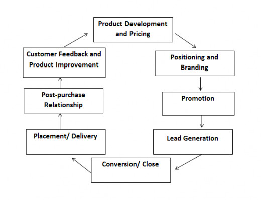 a report on the product services promotional strategies Marketing plan a marketing plan is a detailed, researched and written report that a business uses in order to outline the actions that should be taken to it communicates to the customers on the value of goods and services.