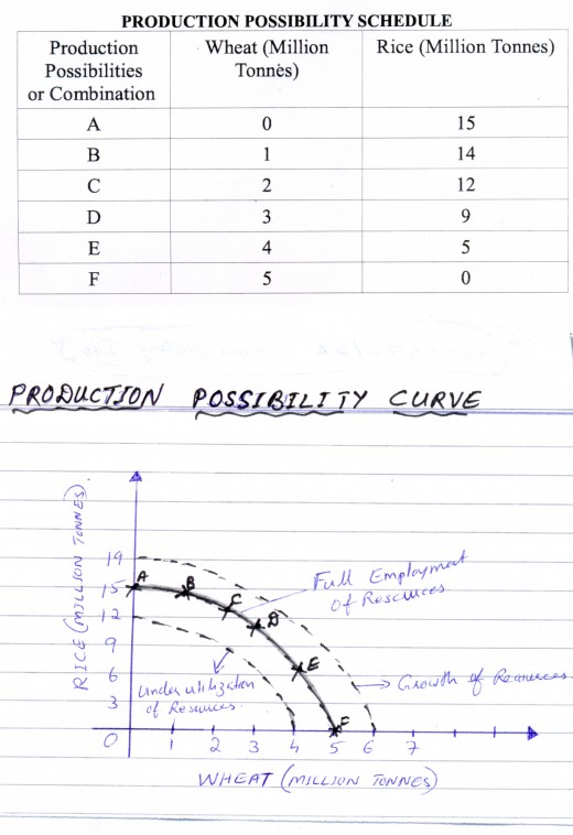 Production possibility Schedule and curve