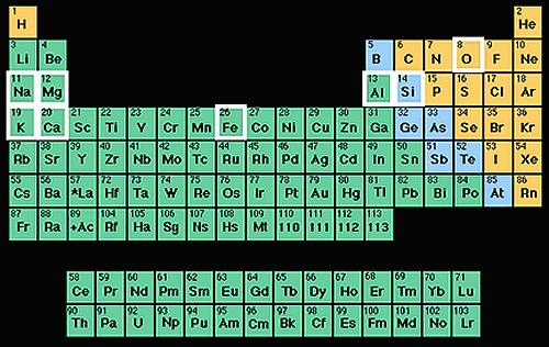 All known elements are listed on the Periodic Table.