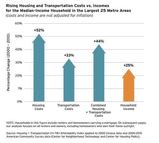 Housing and Transporation Costs Rise Above Incomes