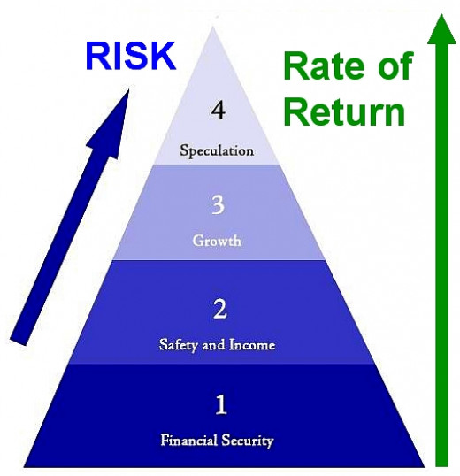 High rates of return are only achieved with higher risks