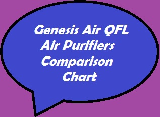 An inside look at Genesis Air and Quest for Life (QFL) Air Purifiers