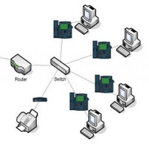 Integrating the IP PBX System