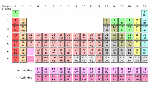 The Periodic Table epitomises what most people think of when they think of chemistry...well that and explosions!