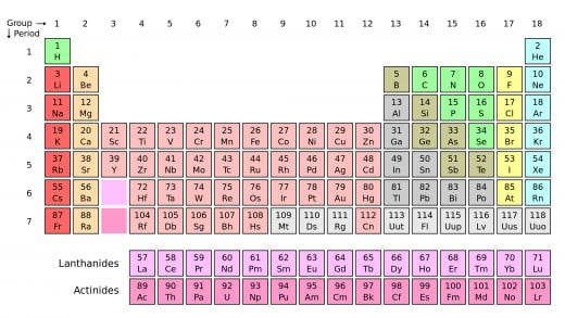 The Modern Periodic Table: Based on the original created by Dmitri Mendeleev. The table arranges elements by their mass.