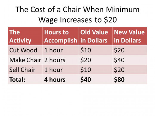 "When minimum wage increases, the cost needed to make the chair suddenly increases equivalently. Think in terms of ""time"" not ""money"" - it still requires the same amount of time to make the chair."