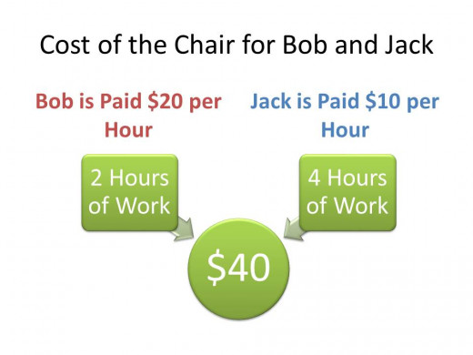 Bob can do the exact same job as Jack but make enough money to buy twice as many chairs as Jack. Is this fair?