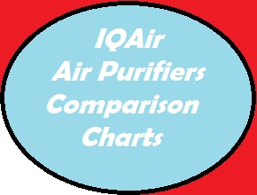 IQAir air purifiers are some of the most robust HEPA filtration systems in the world