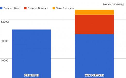 The growing effect of debt