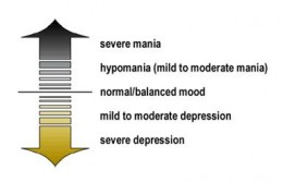 Bipolar disorder inflicts its sufferers with severe mood swings.