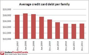 Although credit card debt has decreased, it is starting in an upward trend again.