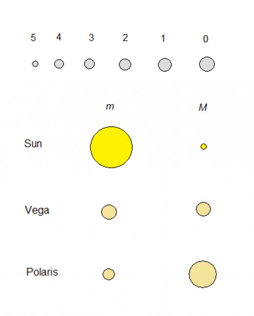 Hipparchus scale and comparison of magnitudes. At the distance of 10 pc the magnitude of Sun would be around 5.
