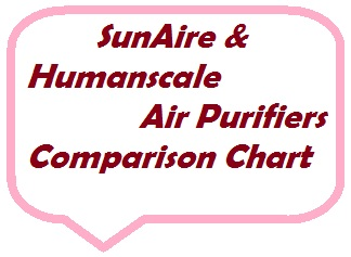 SunAire offers air purifiers that use photo catalytic oxidation technology.  The humanscale air purifier uses filtration technology.