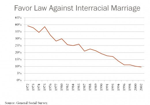 Attitudes on Interracial Marriage have Changed
