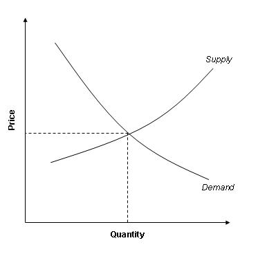 Inflation depends on supply and demand. It can be from fear that supplies might be limited at some point in the future.