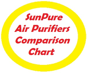 Sunpure residential air purifiers cover anywhere from 500 to 3000 square feet.