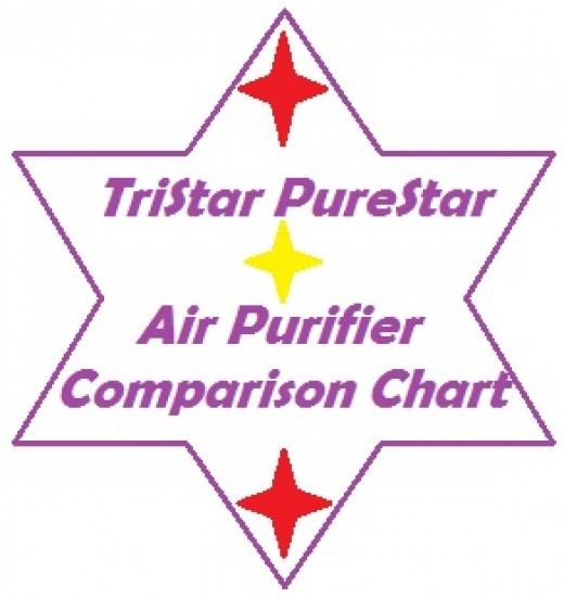 TriStar PureStar air purifiers use HEPA filtration to remove particles from the air.  These HEPA purifiers can be classified as having made it into the top tier of air purifiers for both cost and performance.