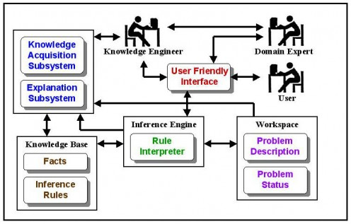 The structure of Expert System