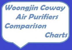 Woongjin Coway Air Purifiers Comparison Charts