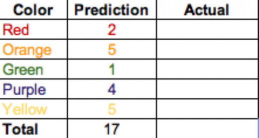 pic of Skittles table with predictions