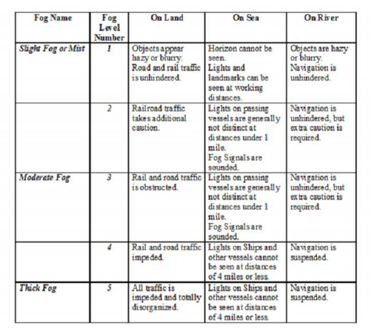 This table illustrates the fog names and levels of fog as well as the descriptions of each.