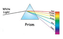 Isaac Newton discovered how white light could be separated by shining it through a prism.