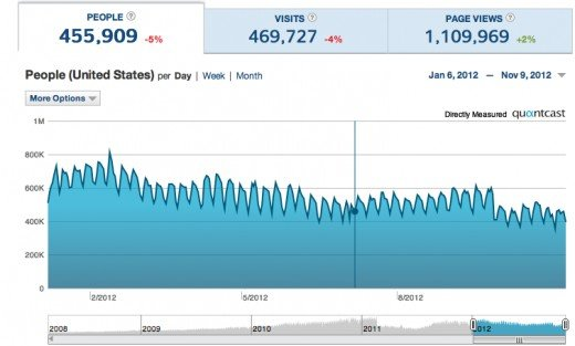 Quantcast traffic to HubPages in 2012