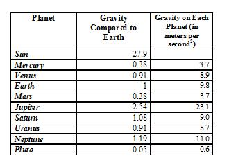 Gravity is the force attracts objects toward the planet.
