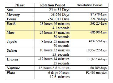 Planets rotate on an axis (to create a day) and revolve around the sun (to produce a year).