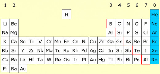 The Noble Gases are highlighted in blue.