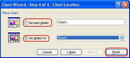 Finishing the process of creating a chart