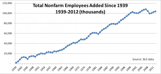 This is the accumulation of jobs added to the economy since Feb 1939. It is NOT total employment. For example, the value for 1980 is 61 million. This means that 61 million jobs were added between 1939 and 1980.