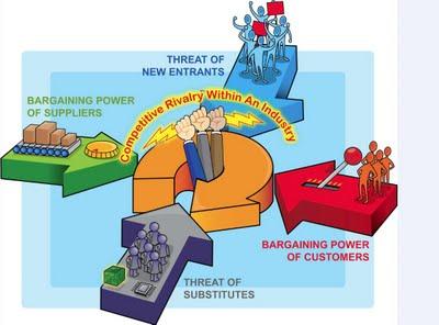 Porter's Forces Model