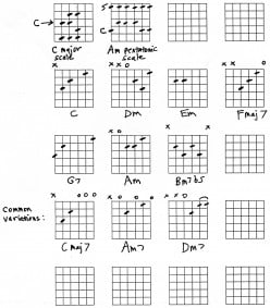 Guitar Chords - Songs in C