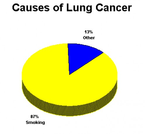 A very alarming fact for smokers.