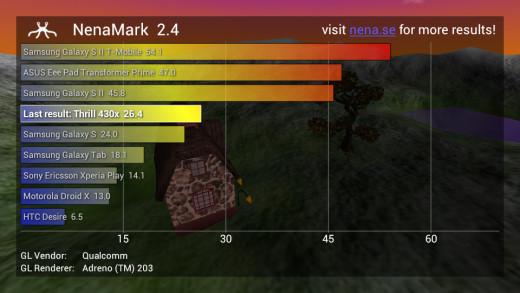 Thrill 430x's Nenamark 2 Score
