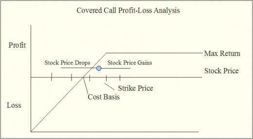 Covered calls return the max gain when stock price moves above the strike price of the call option.